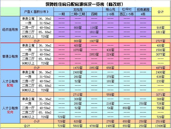 北京公租房租金多少錢一平米