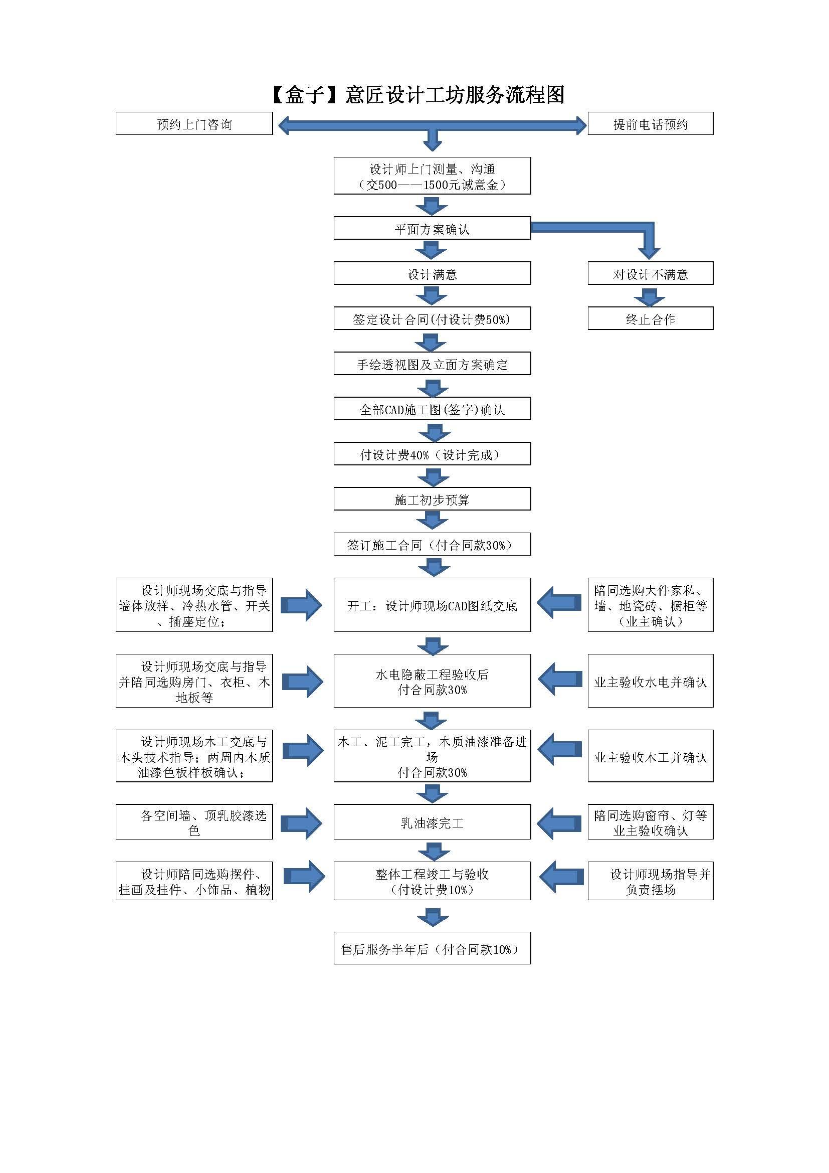 > 【盒子】意匠设计工坊——服务流程图
