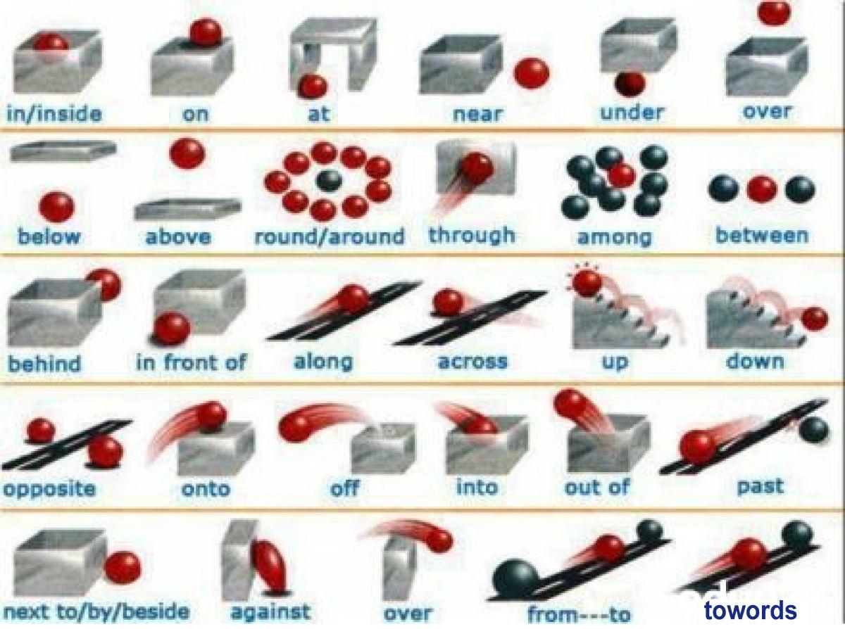自学英语的方法步骤