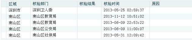 少儿成长补贴审核 - 深圳房地产信息网论坛
