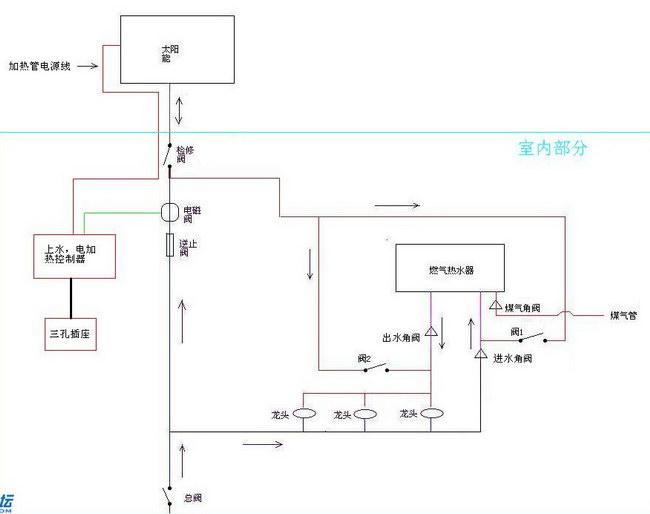 太阳能热水器与燃气热水器的安装图